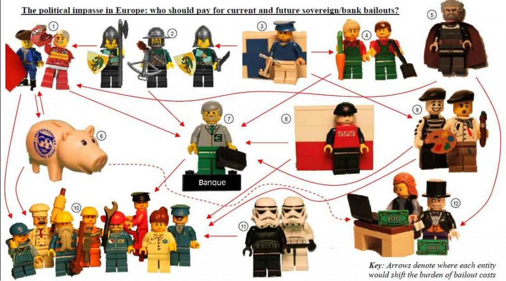 La crise des dettes souveraines européenes en Lego