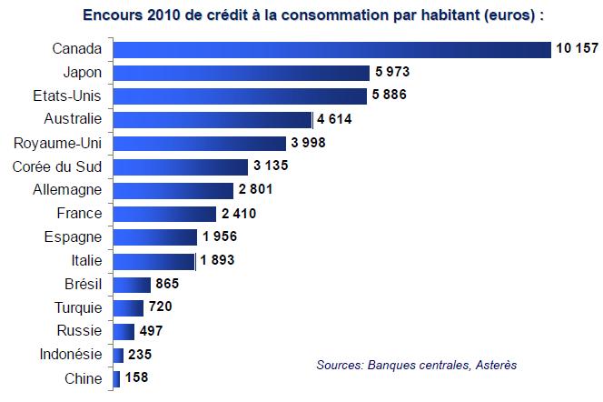 Encours moyen des crédits à la consommation par habitant en 2010