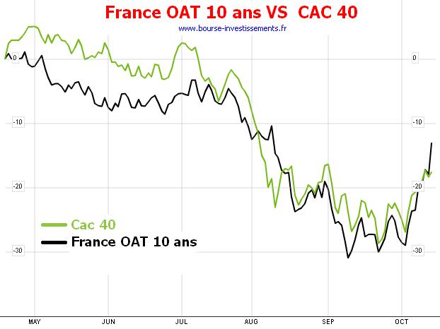 Comparaison CAC 40 et OAT 10 ans de la France sur 6 mois