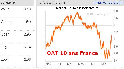 Taux des obligations d'état françaises (OAT) à 10 ans