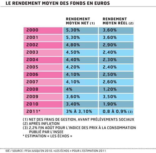Rendement réel des fonds en euros