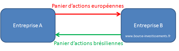 Schéma de fonctionnement du swap