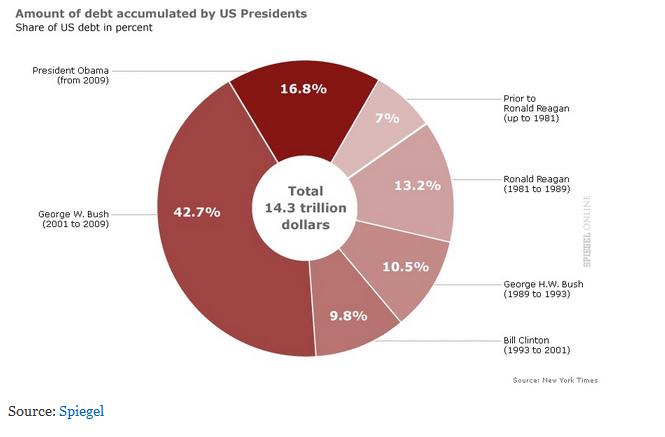 Les dettes des présidents américains