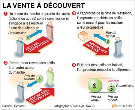 Shéma expliquant le fonctionnement de la vente à découvert (VAD)