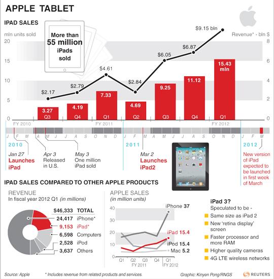 Les ventes d'Ipad par Apple