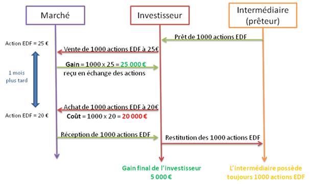 Exemple de VAD avec l'action EDF