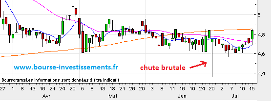 Chasse aux stops loss