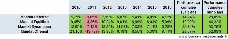 Les performances des mandats de gestion pilotée Boursorama depuis 2010