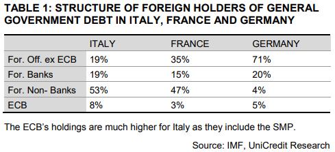 Détenteurs de dette françaises non résidents