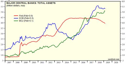 Evolution du bilan des banques centrales (FED, BCE, BOJ)