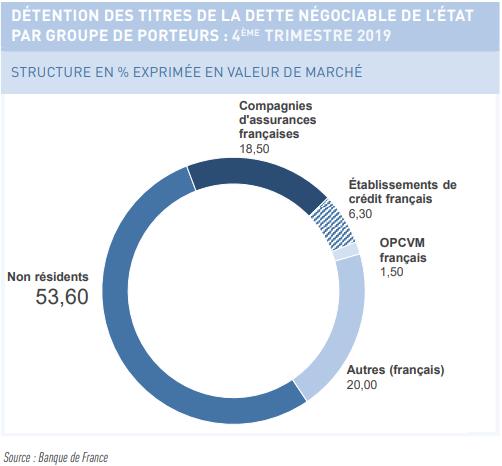 détenteurs de la dette publique française