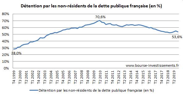 Evolution de la détention de la dette française par des non résidents