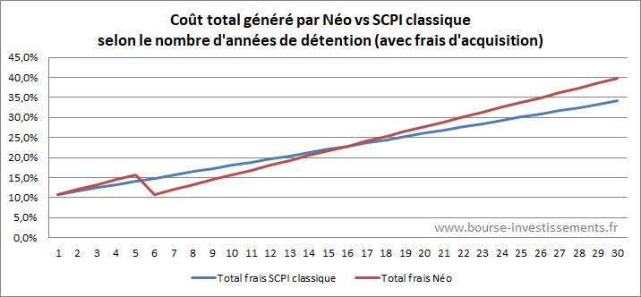 Frais total de détention de la SCPI Néo comparé à une SCPI classique