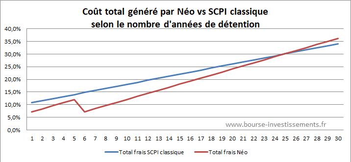 Frais total de détention pour la SCPI Néo comparé à une SCPI classique